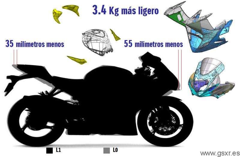 Largo total y carenados mas cortos en las Suzuki GSXR 2011