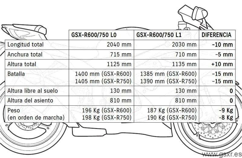 Comparativa especificaciones motos Suzuki GSXR 2011