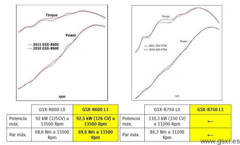 Potencia y par-motor en motos Suzuki GSXR 2011